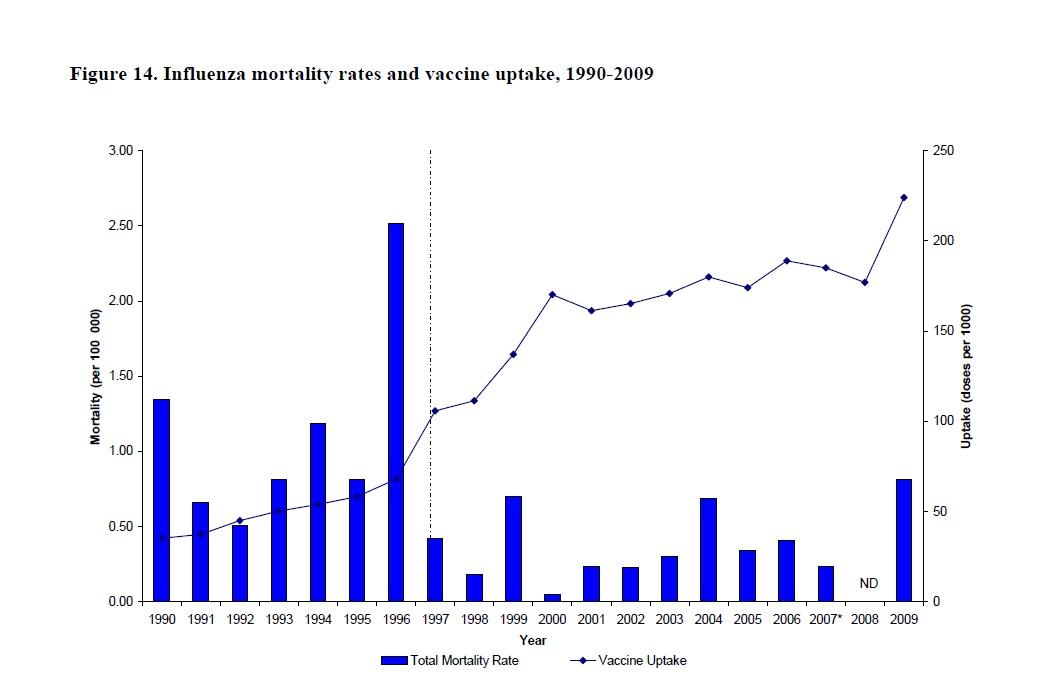 global h1n1 vaccines market